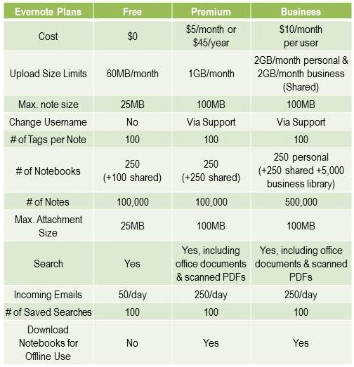 Evernote Comparison Chart