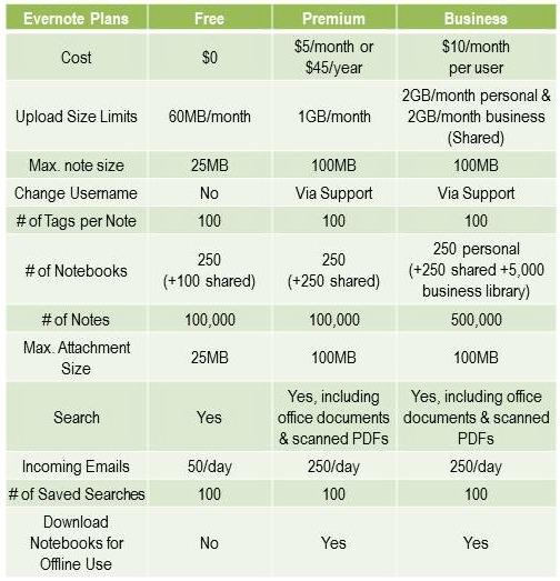 Evernote Comparison Chart